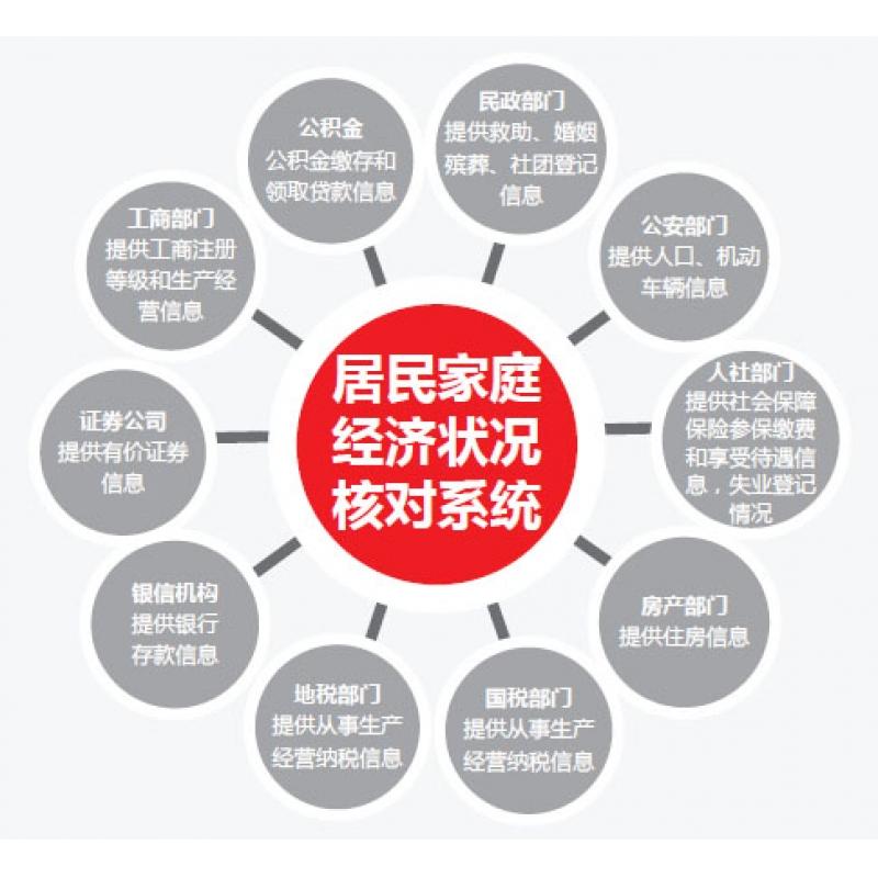 民政社会救助管理信息系统